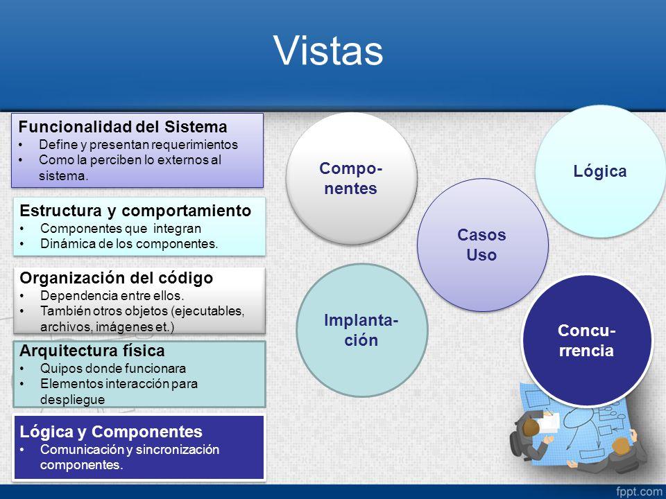 Vistas Casos Uso Funcionalidad del Sistema Define y presentan requerimientos Como la perciben lo externos al sistema. Funcionalidad del Sistema Define
