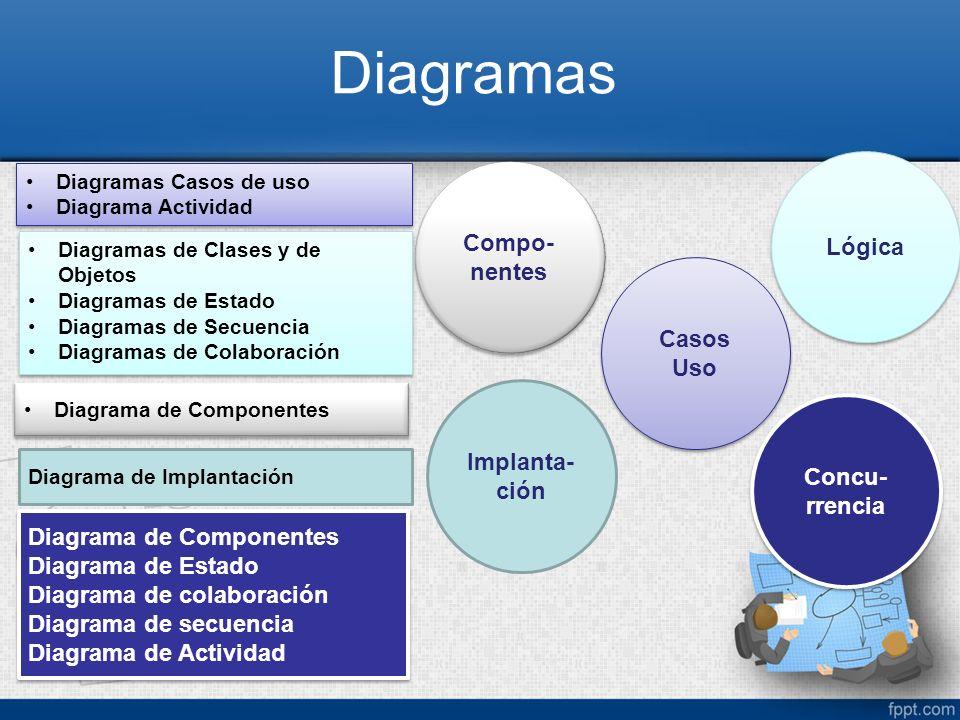 Diagramas Casos Uso Diagramas Casos de uso Diagrama Actividad Diagramas Casos de uso Diagrama Actividad Lógica Diagramas de Clases y de Objetos Diagra