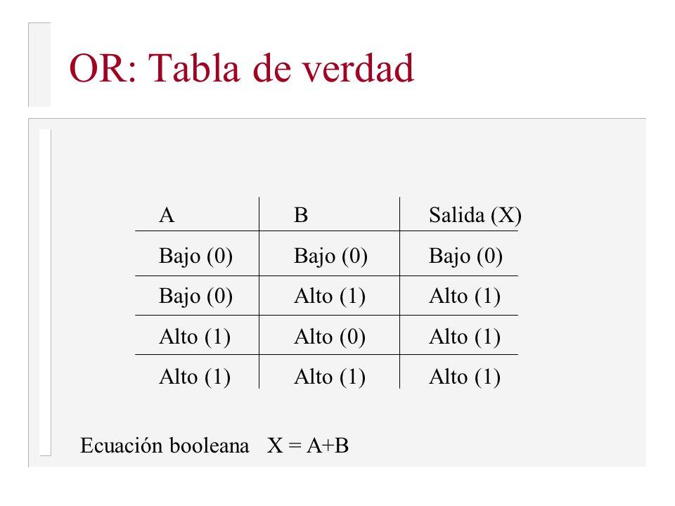 OR: Tabla de verdad ABSalida (X) Bajo (0)Bajo (0)Bajo (0) Bajo (0)Alto (1)Alto (1) Alto (1)Alto (0)Alto (1) Alto (1)Alto (1)Alto (1) Ecuación booleana