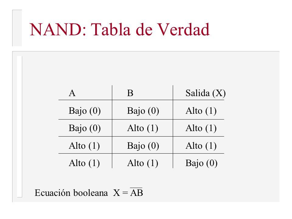NAND: Tabla de Verdad ABSalida (X) Bajo (0)Bajo (0)Alto (1) Bajo (0)Alto (1)Alto (1) Alto (1)Bajo (0)Alto (1) Alto (1)Alto (1)Bajo (0) Ecuación boolea