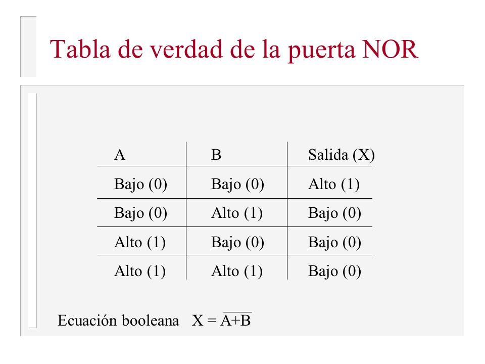Tabla de verdad de la puerta NOR ABSalida (X) Bajo (0)Bajo (0)Alto (1) Bajo (0)Alto (1)Bajo (0) Alto (1)Bajo (0)Bajo (0) Alto (1)Alto (1)Bajo (0) Ecua
