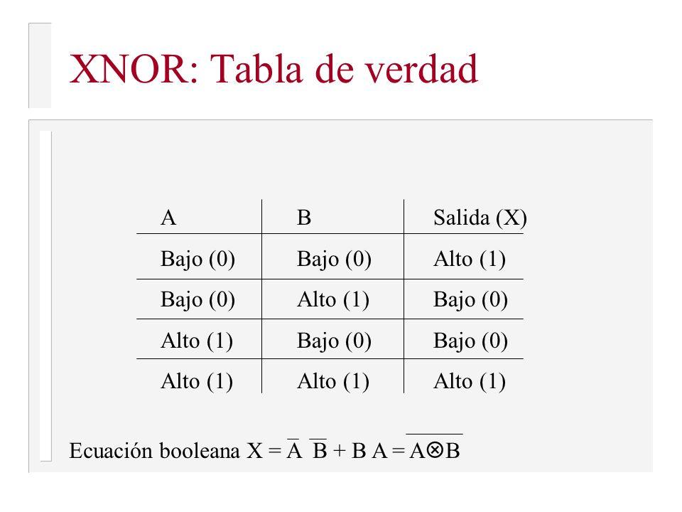 XNOR: Tabla de verdad ABSalida (X) Bajo (0)Bajo (0)Alto (1) Bajo (0)Alto (1)Bajo (0) Alto (1)Bajo (0)Bajo (0) Alto (1)Alto (1)Alto (1) Ecuación boolea