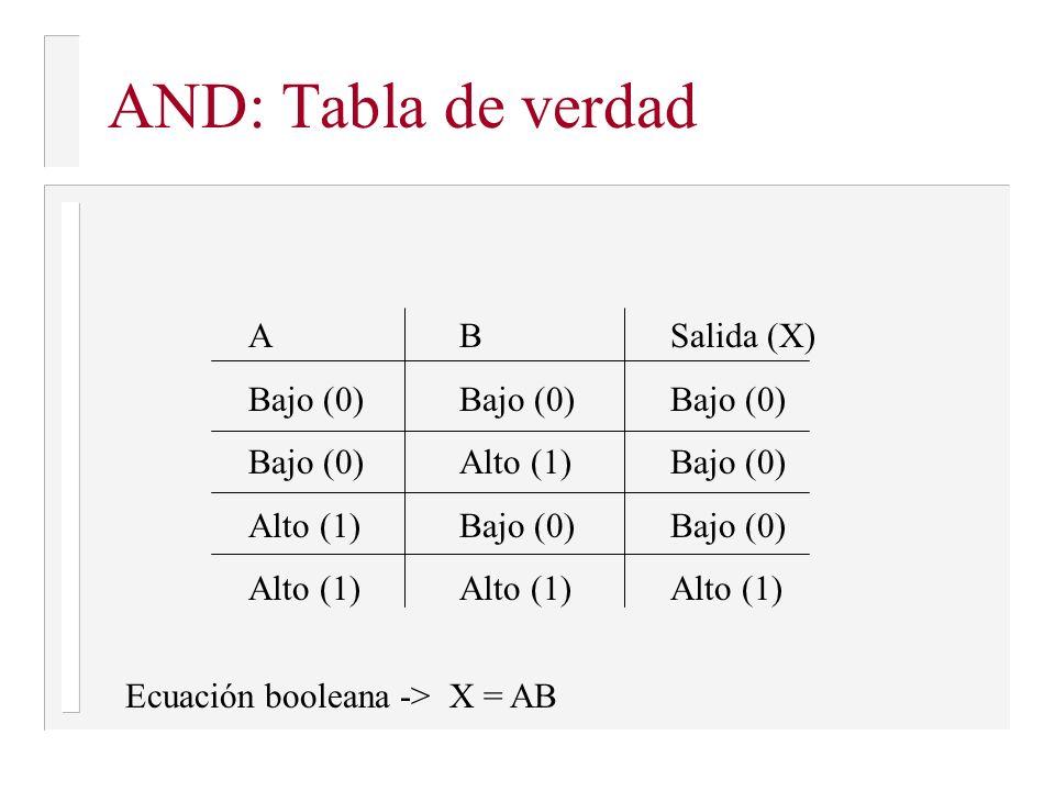 AND: Tabla de verdad ABSalida (X) Bajo (0)Bajo (0)Bajo (0) Bajo (0)Alto (1)Bajo (0) Alto (1)Bajo (0)Bajo (0) Alto (1)Alto (1)Alto (1) Ecuación boolean