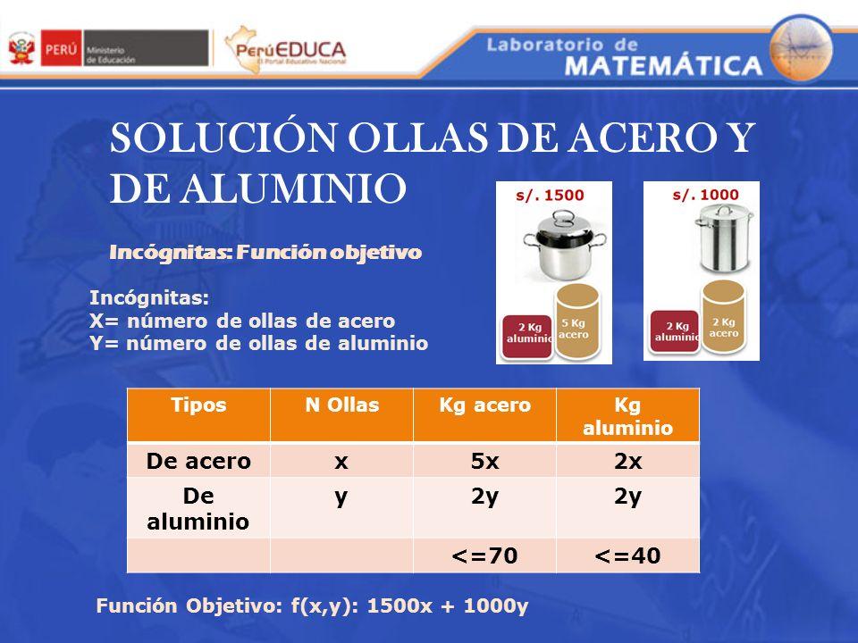 SOLUCIÓN OLLAS DE ACERO Y DE ALUMINIO Incógnitas: X= número de ollas de acero Y= número de ollas de aluminio TiposN OllasKg aceroKg aluminio De acerox