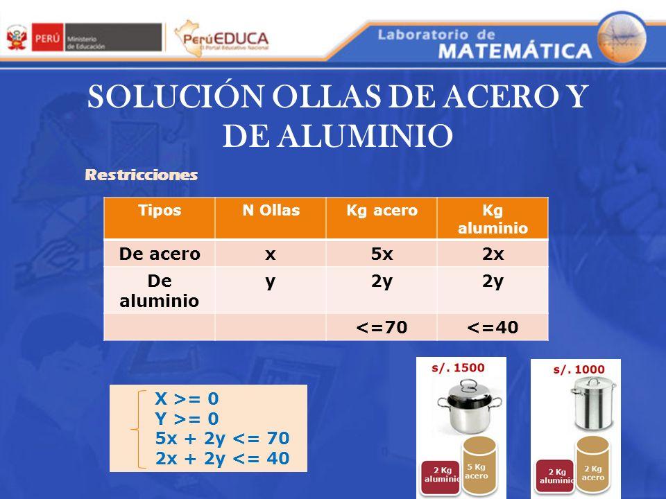 SOLUCIÓN OLLAS DE ACERO Y DE ALUMINIO Restricciones TiposN OllasKg aceroKg aluminio De acerox5x2x De aluminio y2y <=70<=40 X >= 0 Y >= 0 5x + 2y <= 70