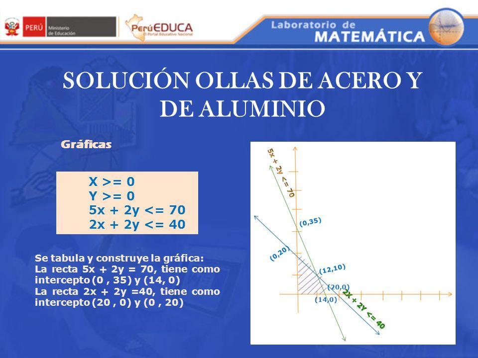 SOLUCIÓN OLLAS DE ACERO Y DE ALUMINIO Gráficas X >= 0 Y >= 0 5x + 2y <= 70 2x + 2y <= 40 Se tabula y construye la gráfica: La recta 5x + 2y = 70, tien