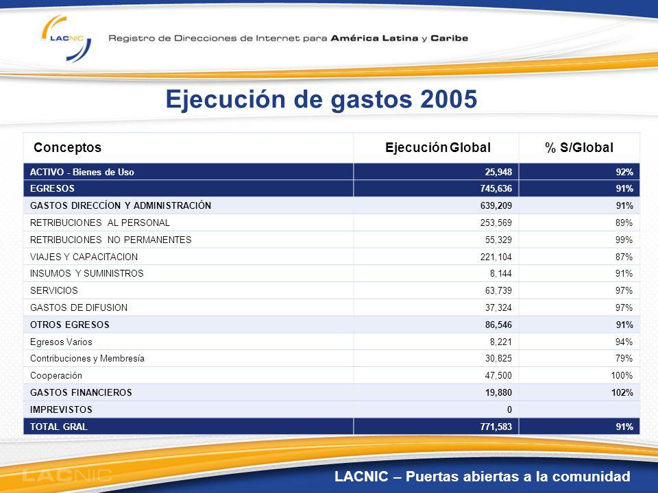 LACNIC – Puertas abiertas a la comunidad Presupuesto de gastos 2006 Aplicación de recursosPresupuesto Total% S/Total BIENES DE USO272,90020% EGRESOS1,094,89680% GASTOS DIRECCÍON Y ADMINISTRACIÓN917,02567% RETRIBUCIONES AL PERSONAL374,15627% RETRIBUCIONES NO PERMANENTES98,2987% VIAJES Y CAPACITACION315,85223% INSUMOS Y SUMINISTROS10,6741% SERVICIOS92,3977% GASTOS DE DIFUSION24,6002% OTROS EGRESOS117,7009% Egresos Varios9,7001% Contribuciones y Membresía31,5002% Cooperación76,5006% GASTOS FINANCIEROS41,2213% IMPREVISTOS20,0001% TOTAL INVERSIONES Y GASTOS1,367,79591%