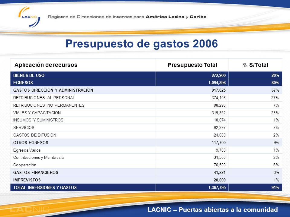 LACNIC – Puertas abiertas a la comunidad Presupuesto de gastos 2006 Aplicación de recursosPresupuesto Total% S/Total BIENES DE USO272,90020% EGRESOS1,