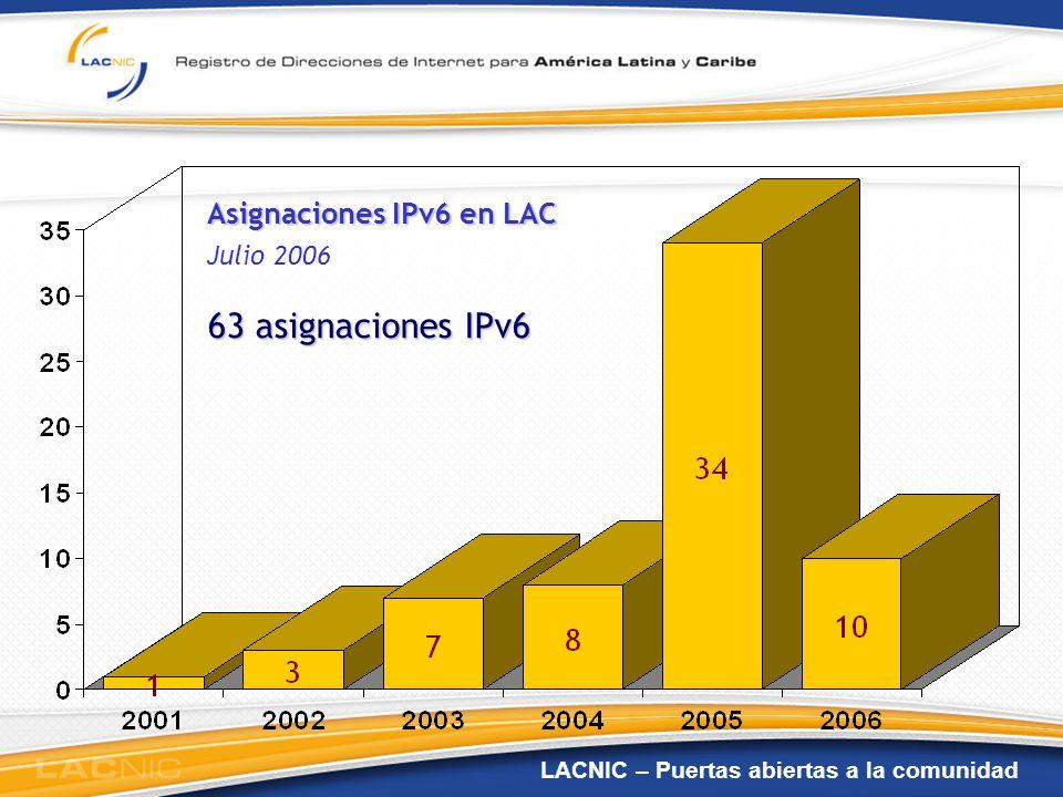 LACNIC – Puertas abiertas a la comunidad Distribución de IPv6 por país en LAC 63 asignaciones IPv6 al 4 Julio 2006 - 7 nuevos países -37 nuevas asignaciones - 50% de ellas ya anunciadas en Internet
