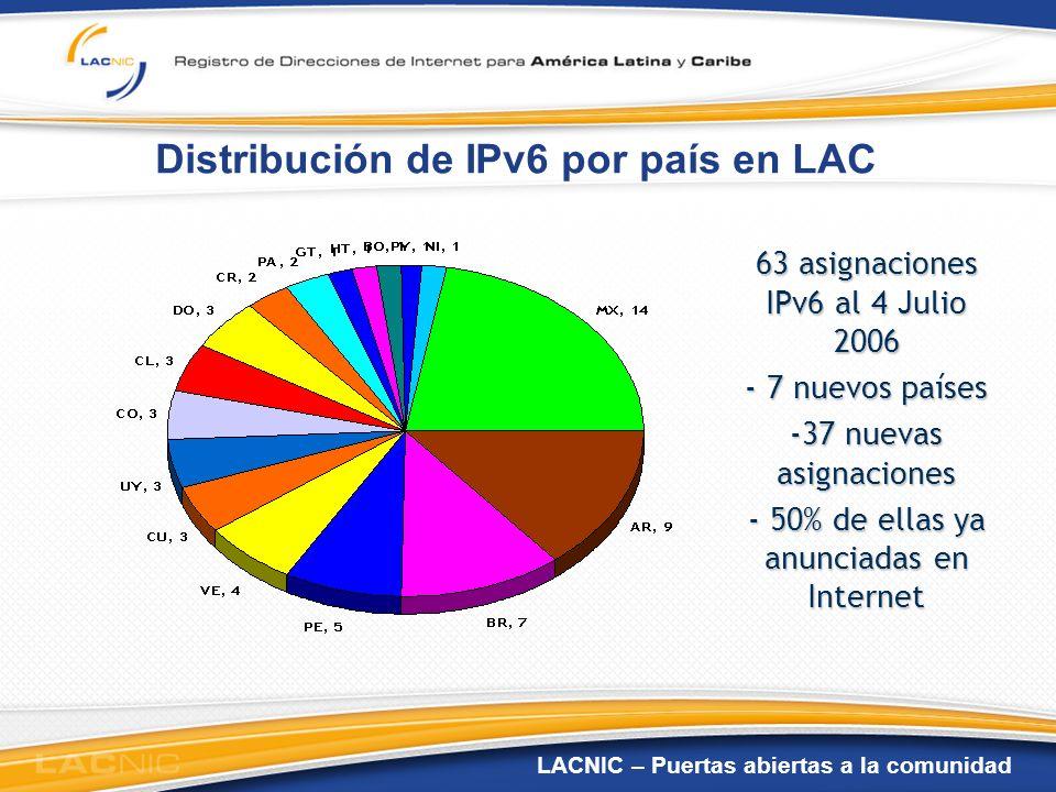 LACNIC – Puertas abiertas a la comunidad Distribución de IPv6 por país en LAC 63 asignaciones IPv6 al 4 Julio 2006 - 7 nuevos países -37 nuevas asigna