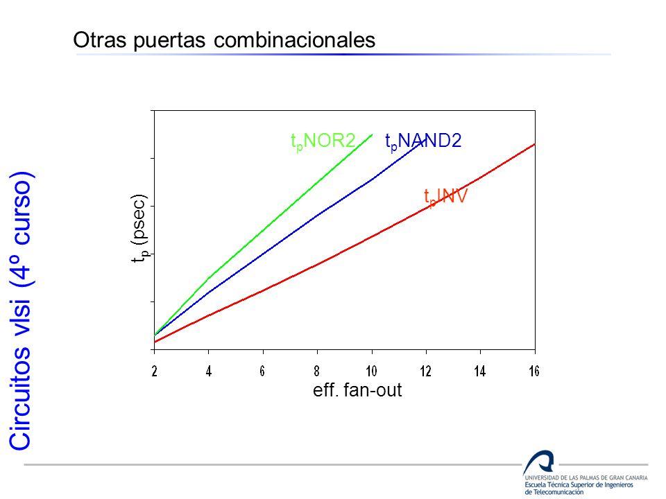 Circuitos vlsi (4º curso) Otras puertas combinacionales t p NOR2 t p (psec) eff. fan-out t p NAND2 t p INV