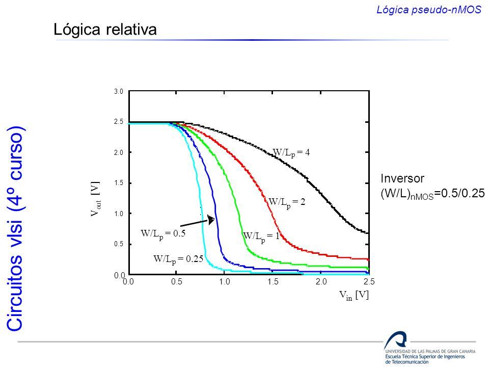 Circuitos vlsi (4º curso) Lógica relativa Inversor (W/L) nMOS =0.5/0.25 Lógica pseudo-nMOS