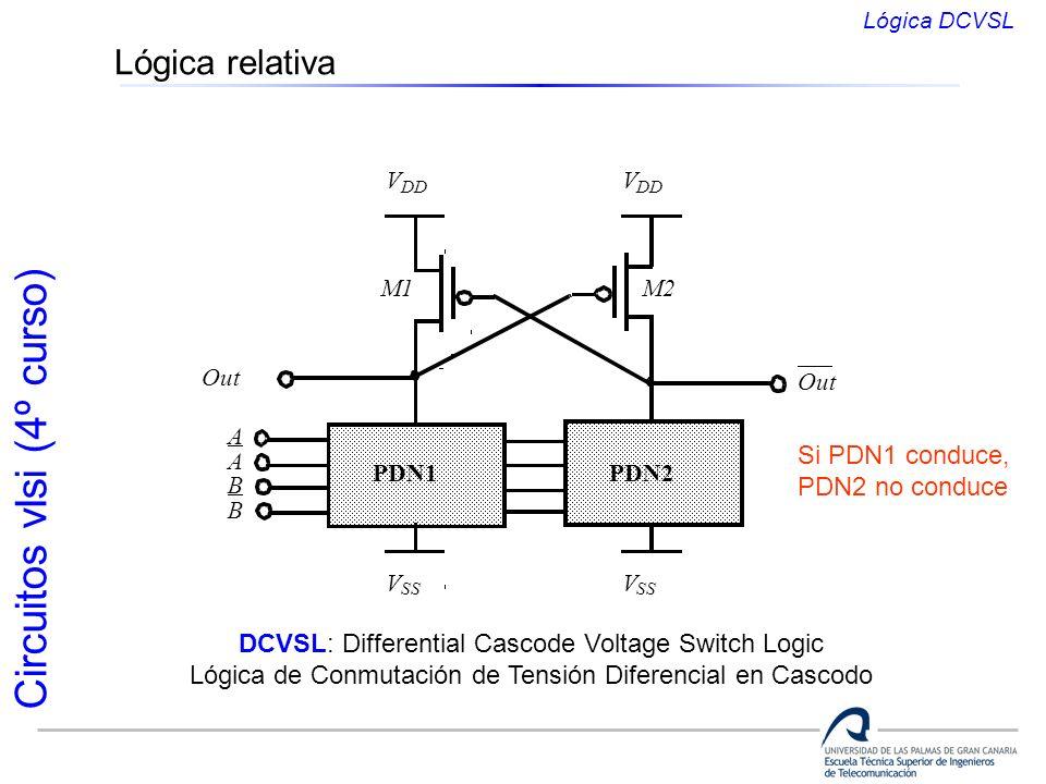 Circuitos vlsi (4º curso) Lógica relativa V DD V SS PDN1 Out V DD V SS PDN2 Out A A B B M1M2 DCVSL: Differential Cascode Voltage Switch Logic Lógica d