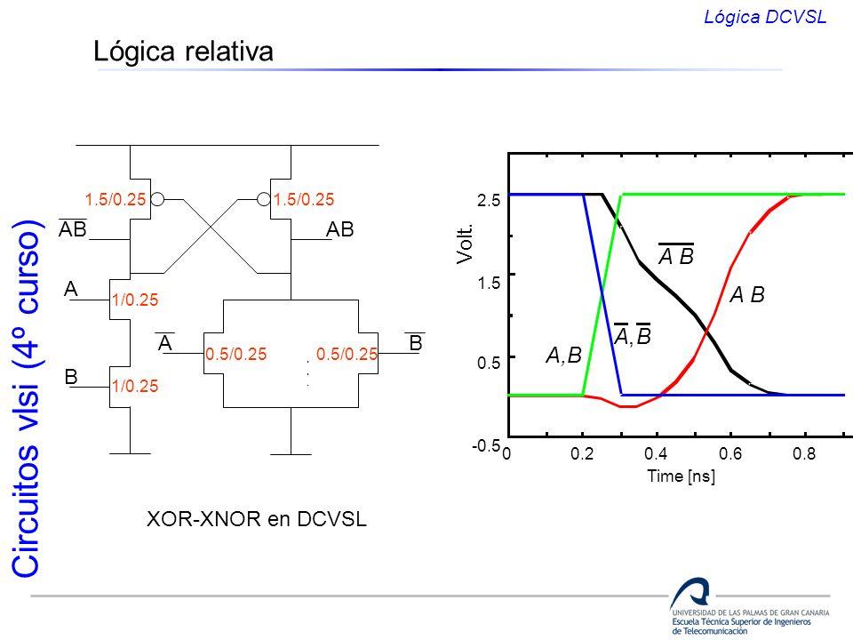 Circuitos vlsi (4º curso) Lógica relativa XOR-XNOR en DCVSL A B A B AB 1/0.25 0.5/0.25 1.5/0.25 00.20.40.60.81.0 -0.5 0.5 1.5 2.5 Time [ns] A B A,B A,