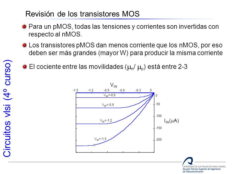 Circuitos vlsi (4º curso) Revisión de los transistores MOS Para un pMOS, todas las tensiones y corrientes son invertidas con respecto al nMOS. Los tra
