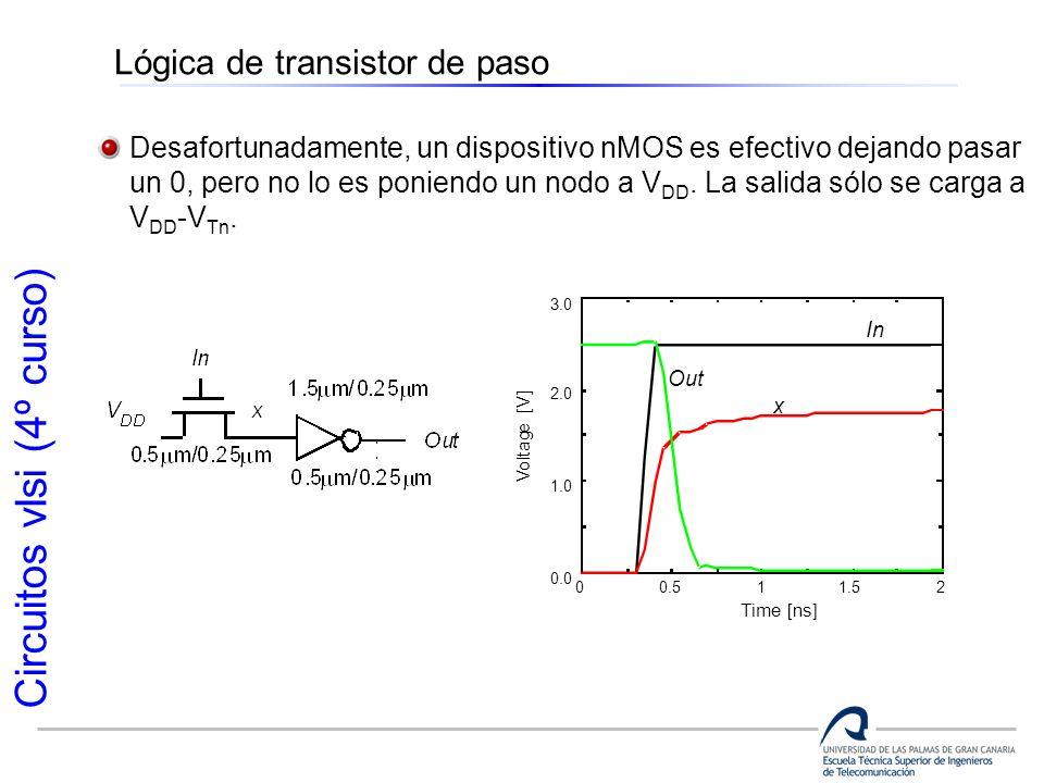 Circuitos vlsi (4º curso) Lógica de transistor de paso Desafortunadamente, un dispositivo nMOS es efectivo dejando pasar un 0, pero no lo es poniendo