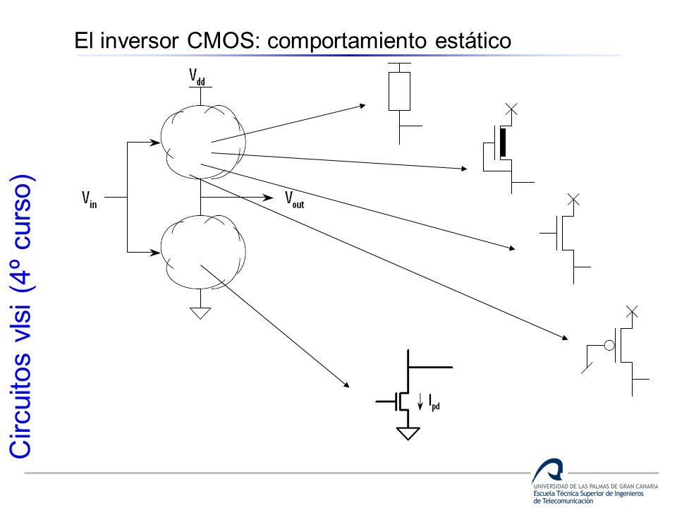 Circuitos vlsi (4º curso) El inversor CMOS: comportamiento estático