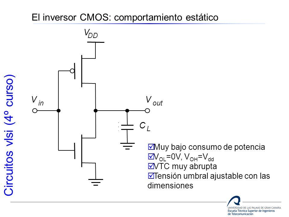 Circuitos vlsi (4º curso) Muy bajo consumo de potencia V OL =0V, V OH =V dd VTC muy abrupta Tensión umbral ajustable con las dimensiones V in V out C