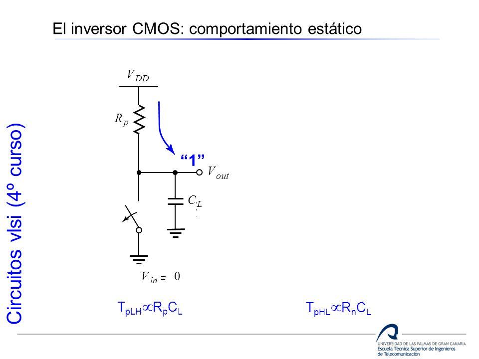 Circuitos vlsi (4º curso) V out V R n R p V DD V V in = V DD V in = 0 C L C L 1 0 El inversor CMOS: comportamiento estático T pLH R p C L T pHL R n C