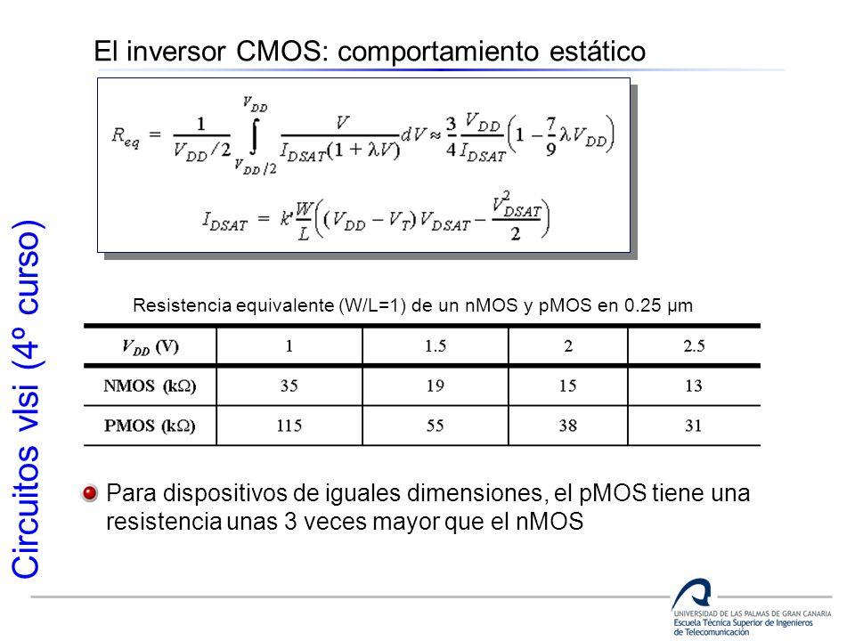 Circuitos vlsi (4º curso) El inversor CMOS: comportamiento estático Resistencia equivalente (W/L=1) de un nMOS y pMOS en 0.25 µm Para dispositivos de