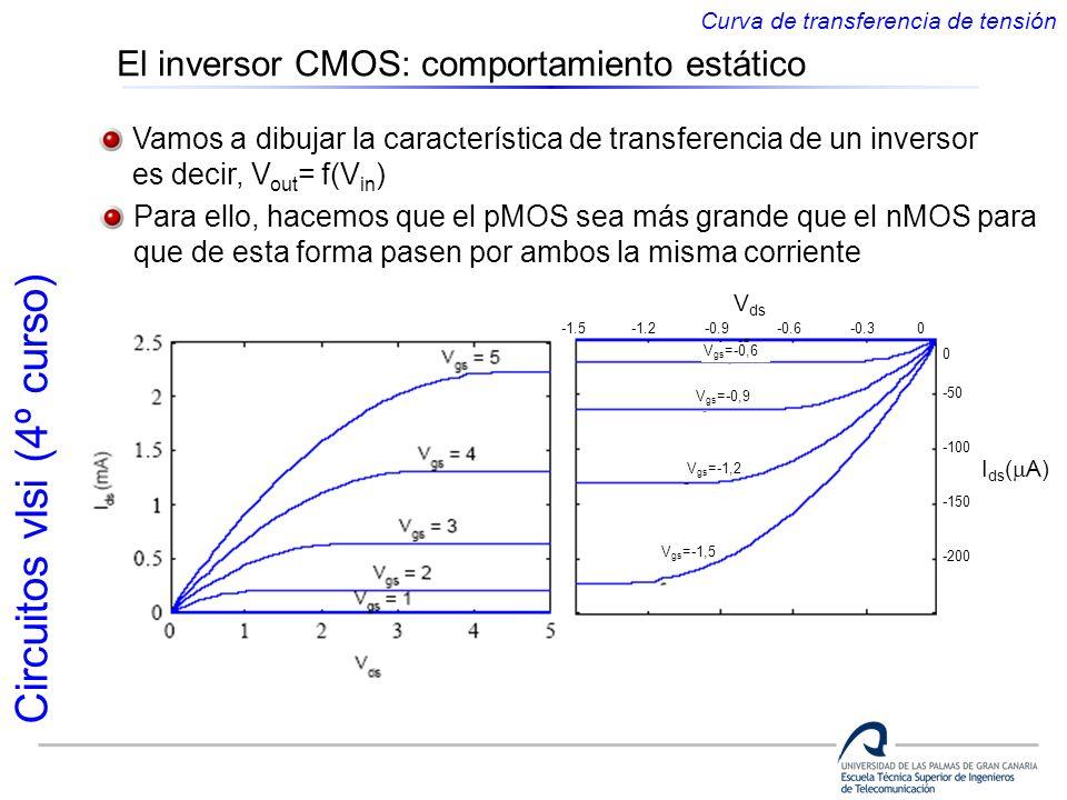 Circuitos vlsi (4º curso) Vamos a dibujar la característica de transferencia de un inversor es decir, V out = f(V in ) Para ello, hacemos que el pMOS