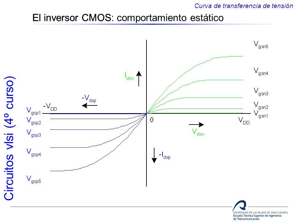 Circuitos vlsi (4º curso) El inversor CMOS Curva de transferencia de tensión El inversor CMOS: comportamiento estático