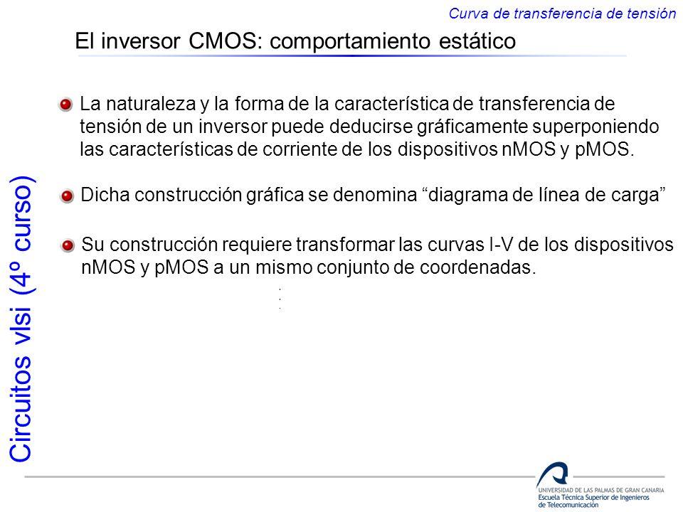 Circuitos vlsi (4º curso) La naturaleza y la forma de la característica de transferencia de tensión de un inversor puede deducirse gráficamente superp