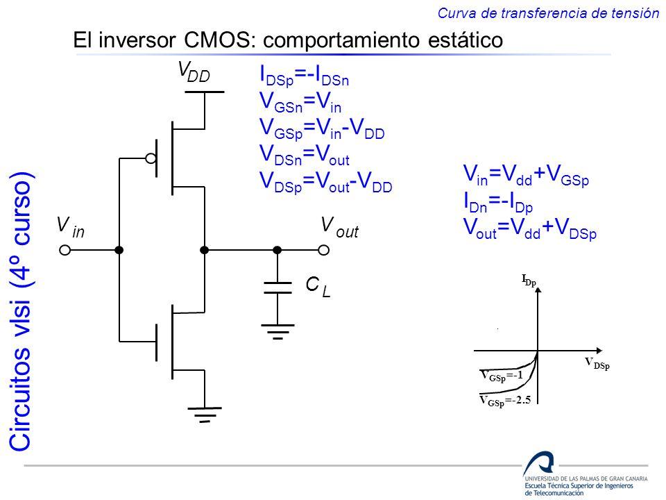 Circuitos vlsi (4º curso) I DSp =-I DSn V GSn =V in V GSp =V in -V DD V DSn =V out V DSp =V out -V DD V in V out C L V DD V in =V dd +V GSp I Dn =-I D