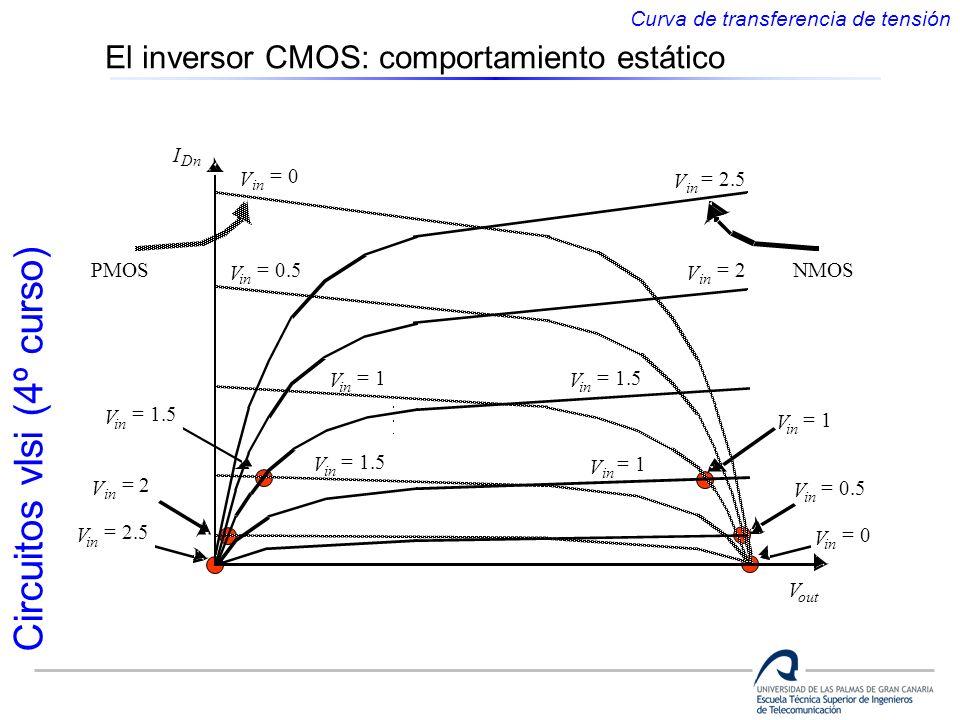 Circuitos vlsi (4º curso) Curva de transferencia de tensión El inversor CMOS: comportamiento estático