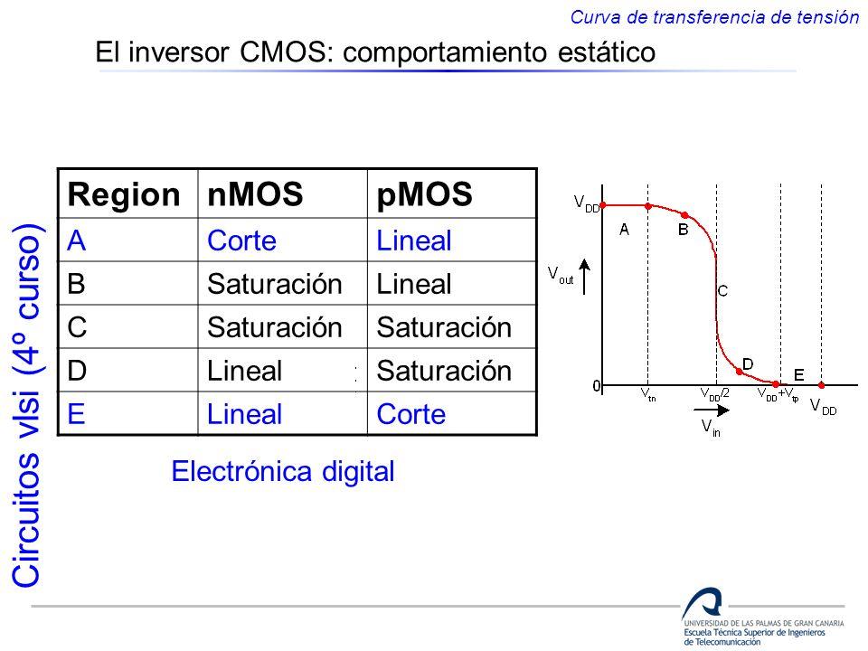 Circuitos vlsi (4º curso) RegionnMOSpMOS ACorteLineal BSaturaciónLineal CSaturación DLinealSaturación ELinealCorte Electrónica digital Curva de transf