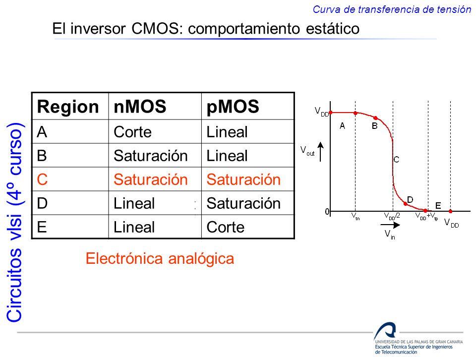 Circuitos vlsi (4º curso) RegionnMOSpMOS ACorteLineal BSaturaciónLineal CSaturación DLinealSaturación ELinealCorte Electrónica analógica Curva de tran