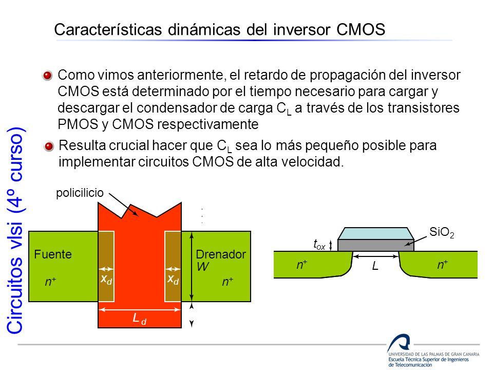 Circuitos vlsi (4º curso) Características dinámicas del inversor CMOS Como vimos anteriormente, el retardo de propagación del inversor CMOS está deter