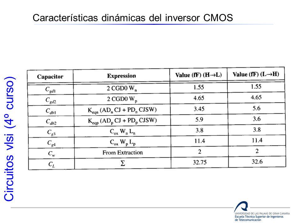 Circuitos vlsi (4º curso) Características dinámicas del inversor CMOS