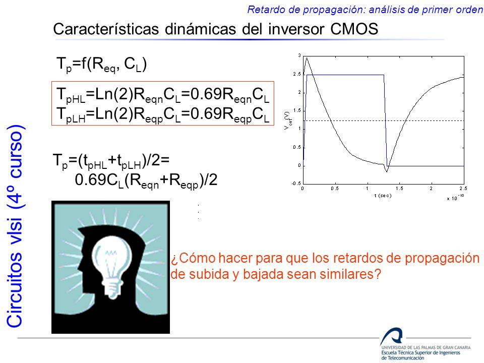 Circuitos vlsi (4º curso) Características dinámicas del inversor CMOS Retardo de propagación: análisis de primer orden T p =f(R eq, C L ) T pHL =Ln(2)