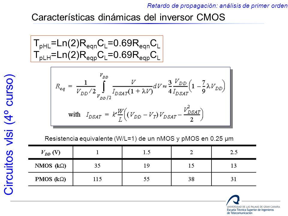 Circuitos vlsi (4º curso) Características dinámicas del inversor CMOS Retardo de propagación: análisis de primer orden Resistencia equivalente (W/L=1)