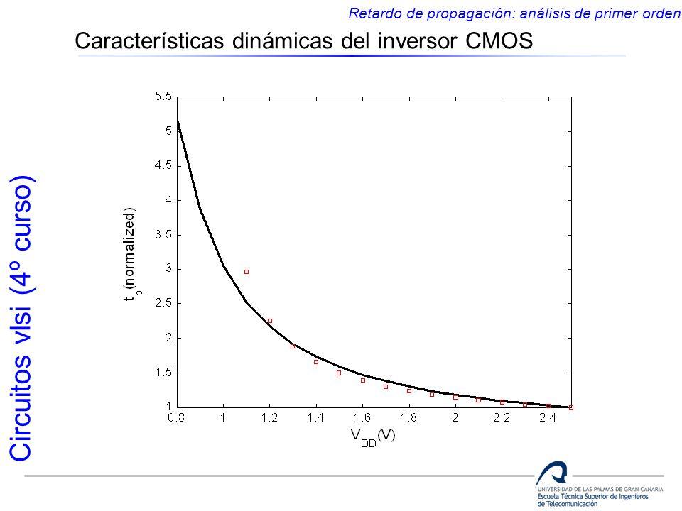Circuitos vlsi (4º curso) Características dinámicas del inversor CMOS Retardo de propagación: análisis de primer orden