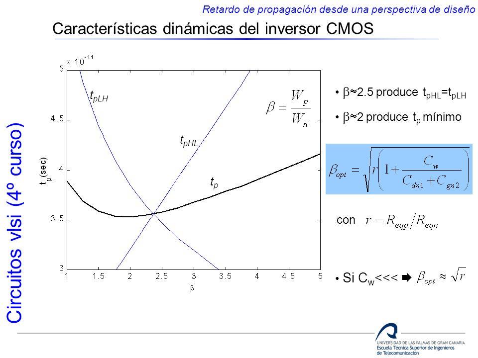 Circuitos vlsi (4º curso) Características dinámicas del inversor CMOS Retardo de propagación desde una perspectiva de diseño 2.5 produce t pHL =t pLH