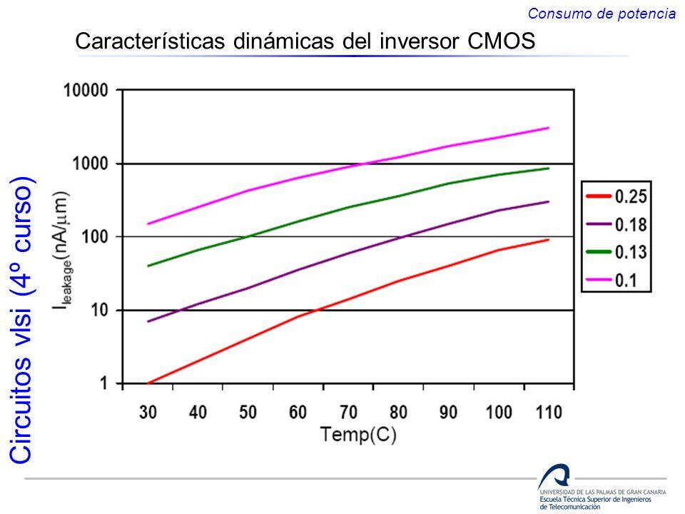 Circuitos vlsi (4º curso) Características dinámicas del inversor CMOS Consumo de potencia