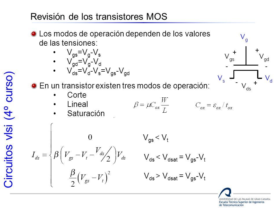 Circuitos vlsi (4º curso) Revisión de los transistores MOS En un transistor existen tres modos de operación: Corte Lineal Saturación Los modos de oper