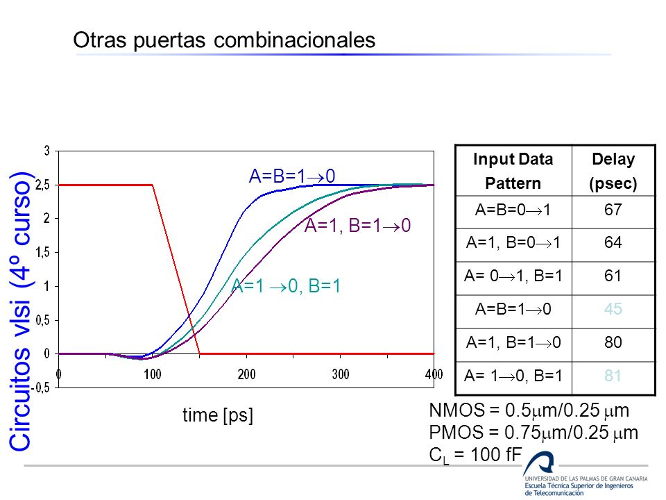 Circuitos vlsi (4º curso) Otras puertas combinacionales A=B=1 0 A=1, B=1 0 A=1 0, B=1 time [ps] Input Data Pattern Delay (psec) A=B=0 1 67 A=1, B=0 1