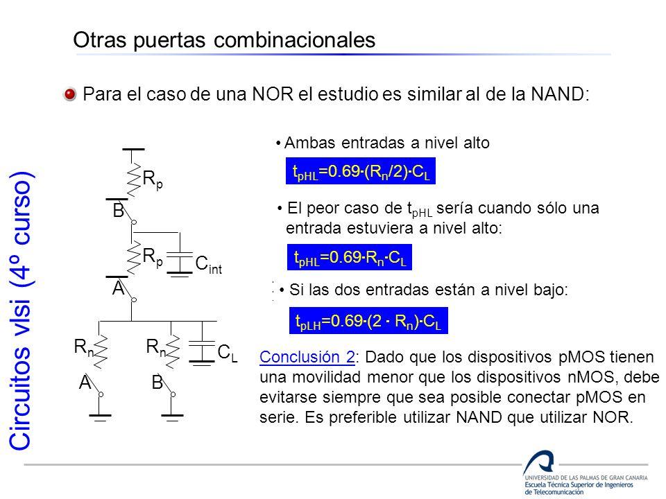 Circuitos vlsi (4º curso) Otras puertas combinacionales Para el caso de una NOR el estudio es similar al de la NAND: B RpRp A RpRp A RnRn B RnRn CLCL