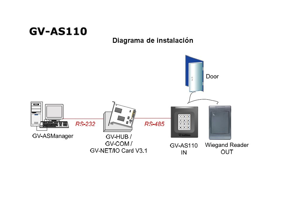 GV-AS110 Diagrama de instalación