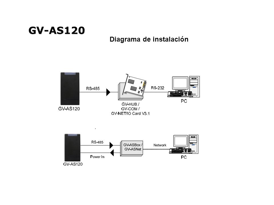 GV-AS120 Diagrama de instalación
