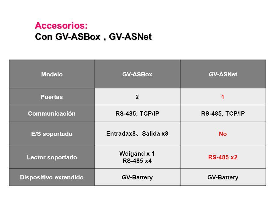 ModeloGV-ASBoxGV-ASNet Puertas21 CommunicaciónRS-485, TCP/IP E/S soportado Entradax8 Salida x8 No Lector soportado Weigand x 1 RS-485 x4 RS-485 x2 Dispositivo extendidoGV-Battery Accesorios: Con GV-ASBox, GV-ASNet