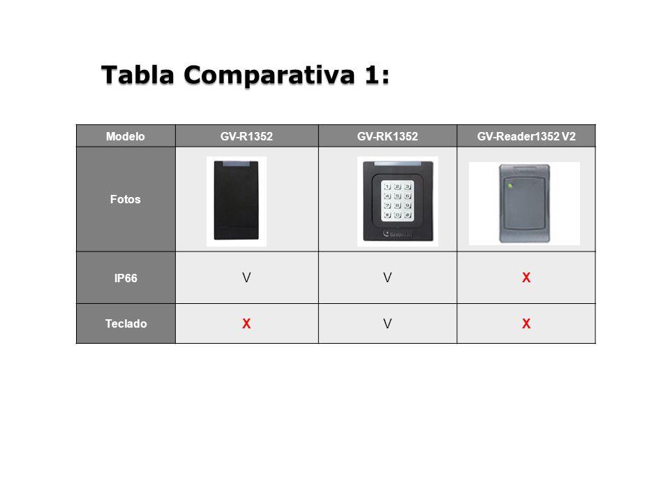 Tabla Comparativa 1: ModeloGV-R1352GV-RK1352GV-Reader1352 V2 Fotos IP66 VVX Teclado XVX