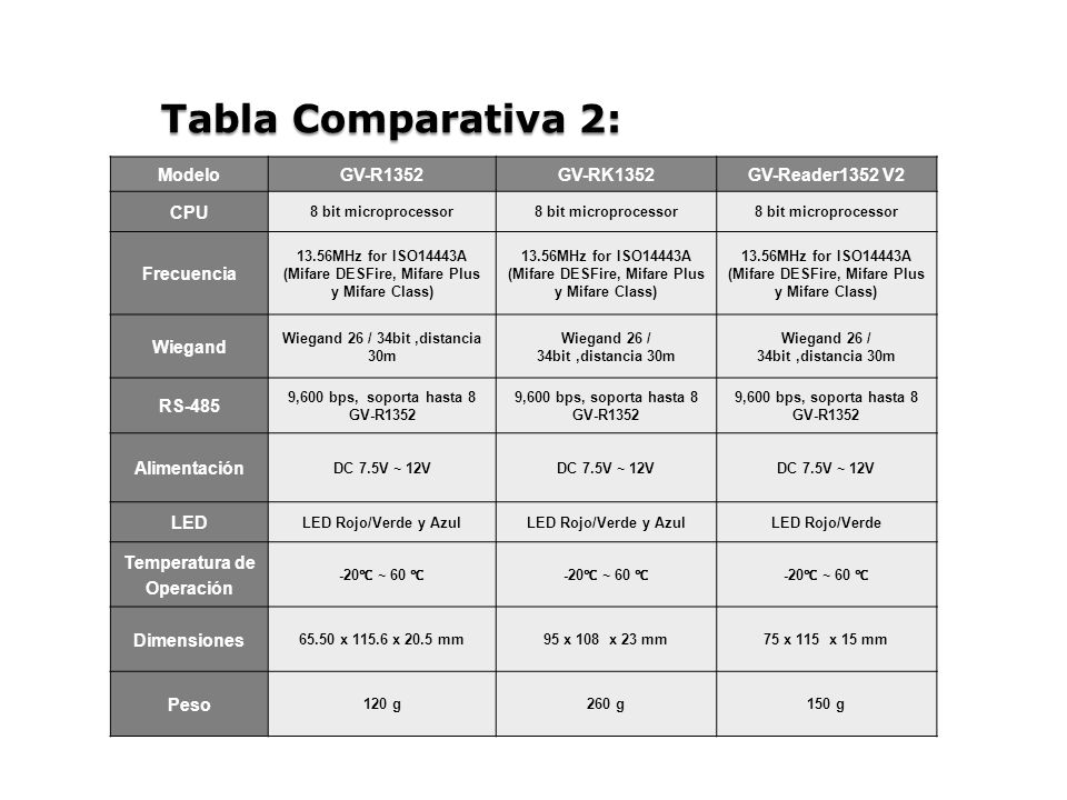 ModeloGV-R1352GV-RK1352GV-Reader1352 V2 CPU 8 bit microprocessor Frecuencia 13.56MHz for ISO14443A (Mifare DESFire, Mifare Plus y Mifare Class) 13.56MHz for ISO14443A (Mifare DESFire, Mifare Plus y Mifare Class) 13.56MHz for ISO14443A (Mifare DESFire, Mifare Plus y Mifare Class) Wiegand Wiegand 26 / 34bit,distancia 30m RS-485 9,600 bps, soporta hasta 8 GV-R1352 Alimentación DC 7.5V ~ 12V LED LED Rojo/Verde y Azul LED Rojo/Verde Temperatura de Operación -20 ~ 60 Dimensiones 65.50 x 115.6 x 20.5 mm95 x 108 x 23 mm75 x 115 x 15 mm Peso 120 g260 g150 g Tabla Comparativa 2: