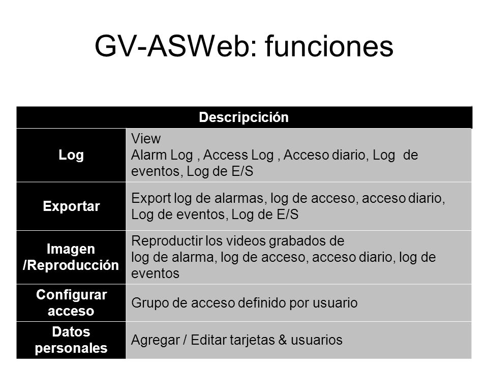 GV-ASWeb: funciones Descripcición Log View Alarm Log, Access Log, Acceso diario, Log de eventos, Log de E/S Exportar Export log de alarmas, log de acc