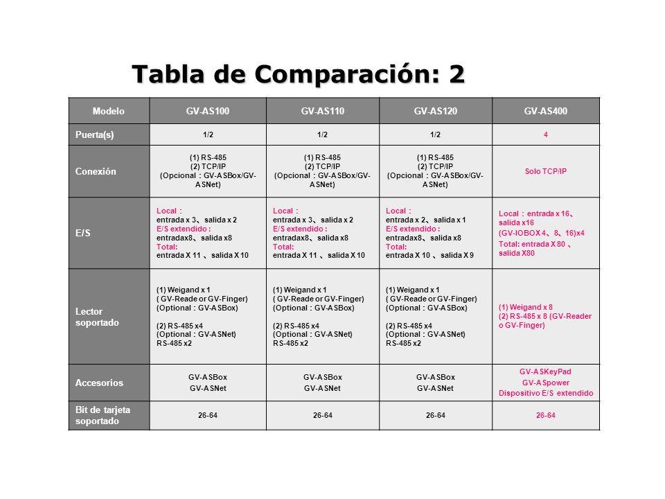 ModeloGV-AS100GV-AS110GV-AS120GV-AS400 Puerta(s) 1/2 4 Conexión (1) RS-485 (2) TCP/IP (Opcional GV-ASBox/GV- ASNet) (1) RS-485 (2) TCP/IP (Opcional GV-ASBox/GV- ASNet) (1) RS-485 (2) TCP/IP (Opcional GV-ASBox/GV- ASNet) Solo TCP/IP E/S Local entrada x 3 salida x 2 E/S extendido : entradax8 salida x8 Total: entrada X 11 salida X 10 Local entrada x 3 salida x 2 E/S extendido : entradax8 salida x8 Total: entrada X 11 salida X 10 Local entrada x 2 salida x 1 E/S extendido : entradax8 salida x8 Total: entrada X 10 salida X 9 Local entrada x 16 salida x16 (GV-IOBOX 4 8 16)x4 Total: entrada X 80 salida X80 Lector soportado (1) Weigand x 1 ( GV-Reade or GV-Finger) (Optional GV-ASBox) (2) RS-485 x4 (Optional GV-ASNet) RS-485 x2 (1) Weigand x 1 ( GV-Reade or GV-Finger) (Optional GV-ASBox) (2) RS-485 x4 (Optional GV-ASNet) RS-485 x2 (1) Weigand x 1 ( GV-Reade or GV-Finger) (Optional GV-ASBox) (2) RS-485 x4 (Optional GV-ASNet) RS-485 x2 (1) Weigand x 8 (2) RS-485 x 8 (GV-Reader o GV-Finger) Accesorios GV-ASBox GV-ASNet GV-ASBox GV-ASNet GV-ASBox GV-ASNet GV-ASKeyPad GV-ASpower Dispositivo E/S extendido Bit de tarjeta soportado 26-64 Tabla de Comparación: 2