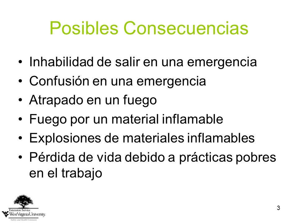 3 Posibles Consecuencias Inhabilidad de salir en una emergencia Confusión en una emergencia Atrapado en un fuego Fuego por un material inflamable Expl