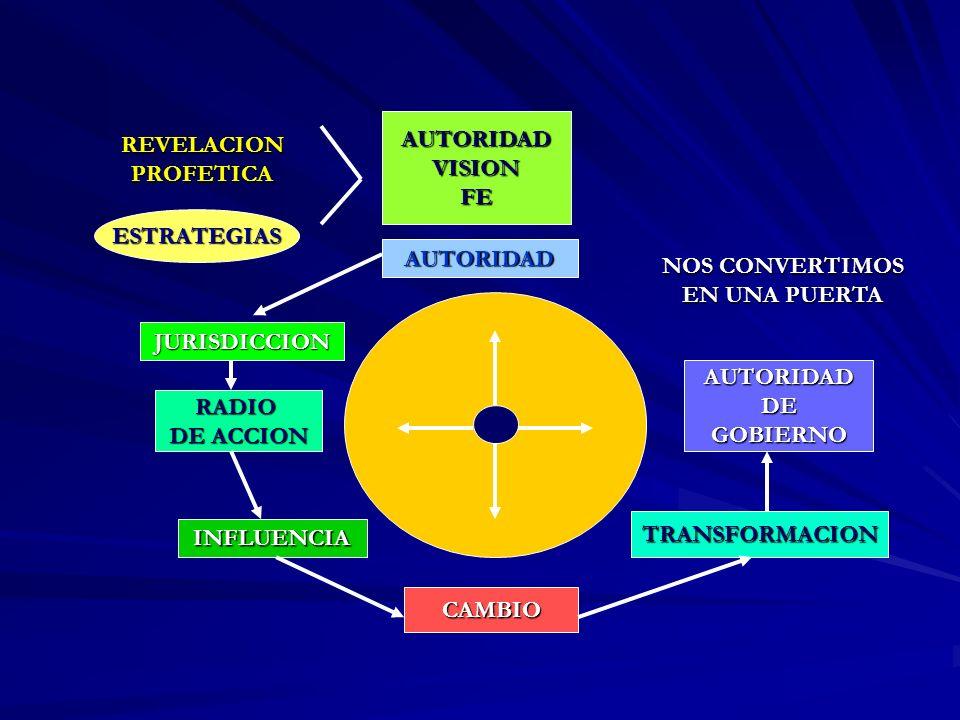 REVELACION PROFETICA AUTORIDADVISIONFE AUTORIDAD JURISDICCION RADIO DE ACCION INFLUENCIA CAMBIO TRANSFORMACION AUTORIDADDEGOBIERNO ESTRATEGIAS NOS CON